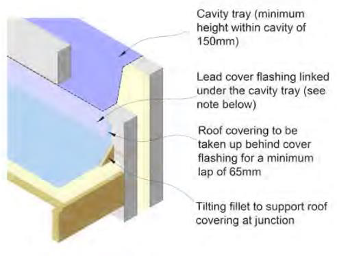 Horizontal roof abutments