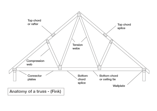 Truss Rafters and Attic Trusses