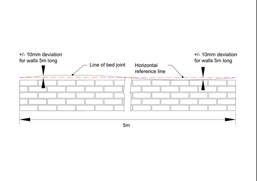 level of bed joint | tolerances in brickwork and plastering