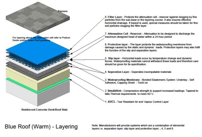 Blue roof warm layering